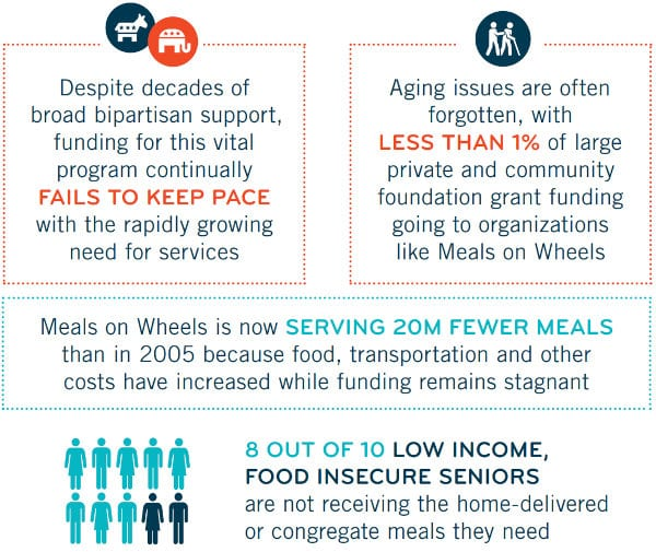 Lack of funding makes Meals on Wheels measures insufficient.