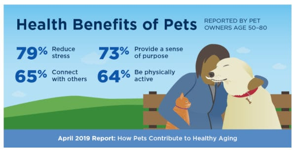 Pet benefits for seniors.