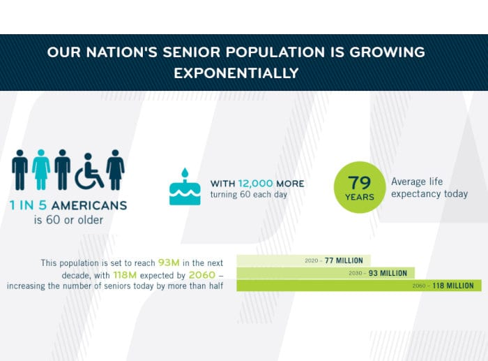 The senior population grow quickly in the US.