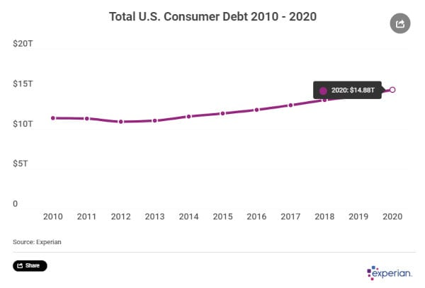 Total consumer debt in the US.