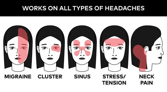 The types of headaches the hat can treat.