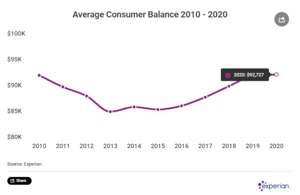 US average consumer debt balance over the years.